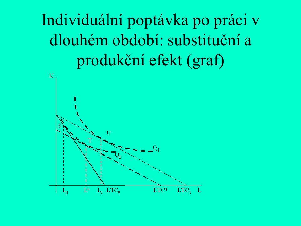 Individuální poptávka po práci v dlouhém období: substituční a produkční efekt (graf)