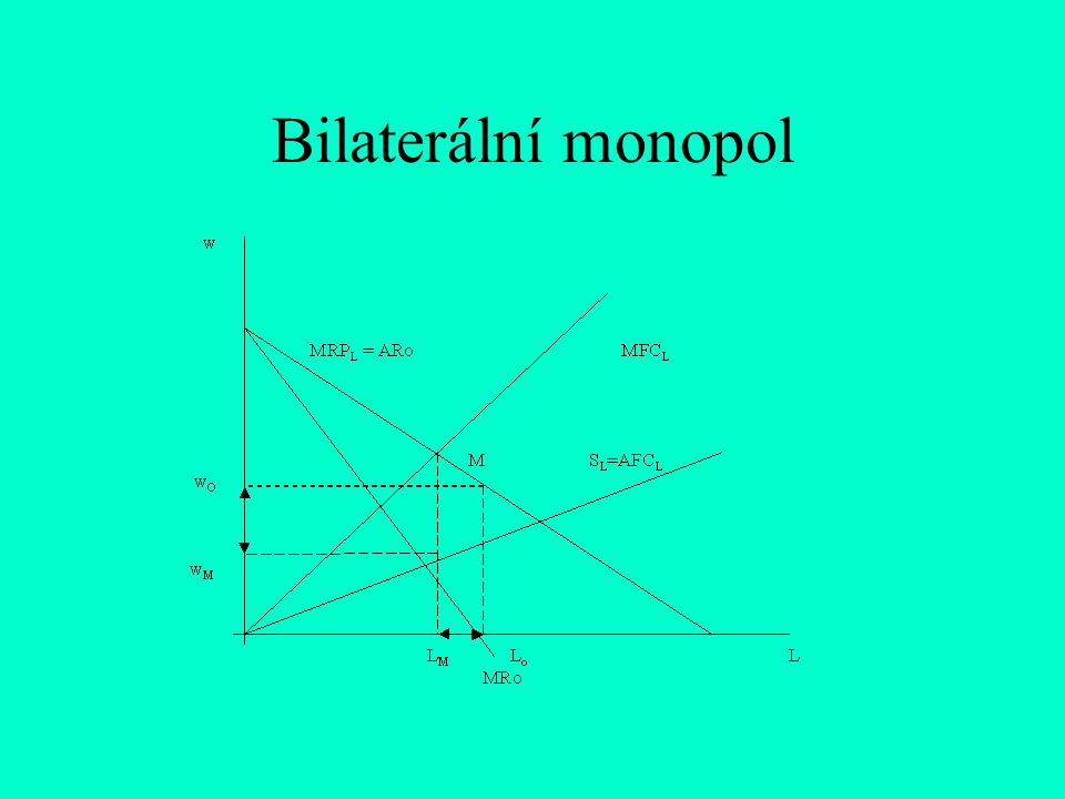 Bilaterální monopol