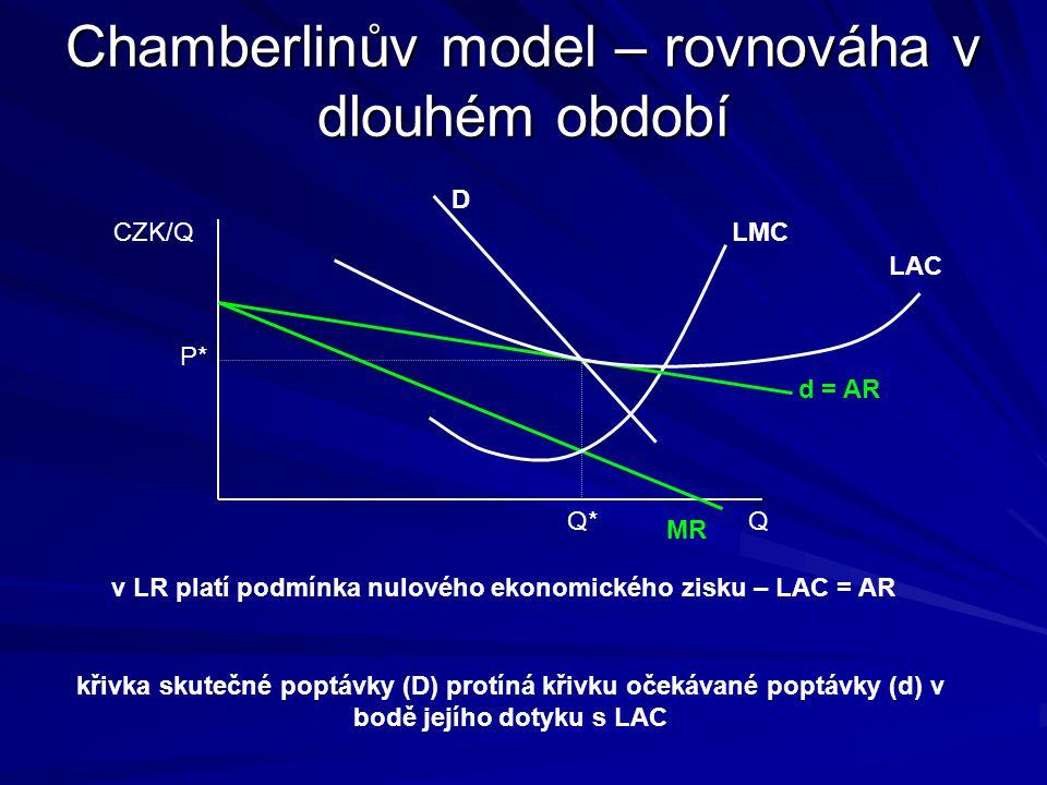 Chamberlinův model – rovnováha v dlouhém období