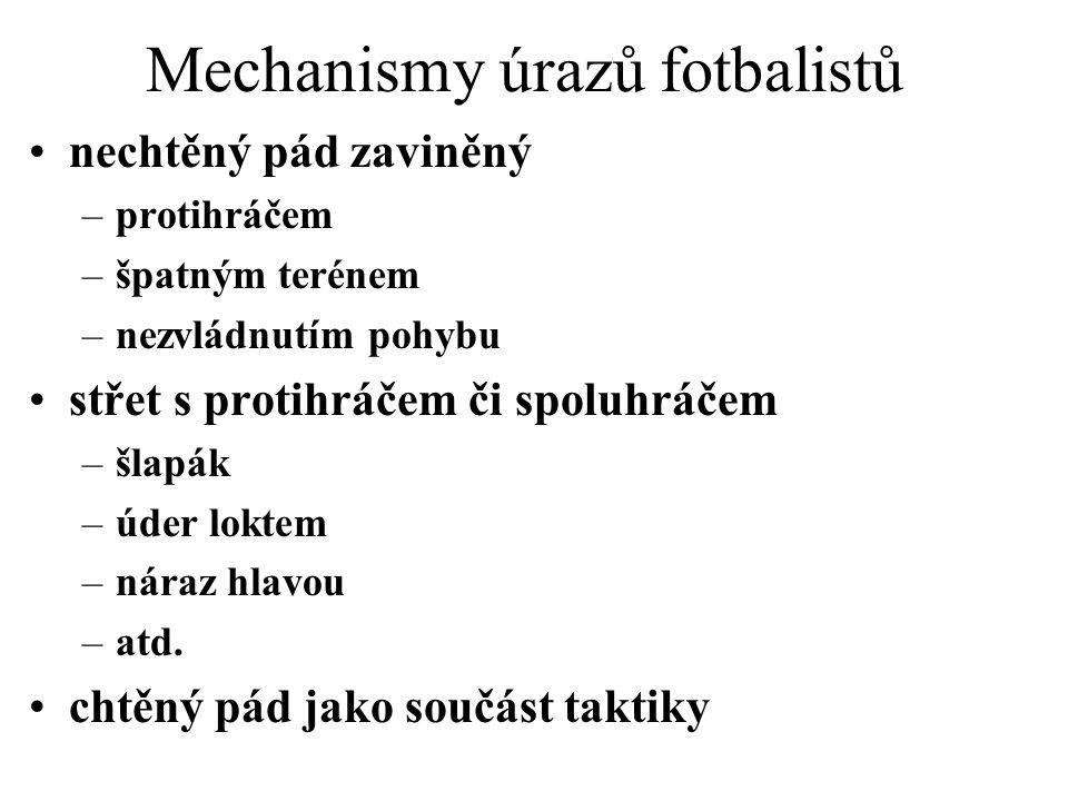 Mechanismy úrazů fotbalistů