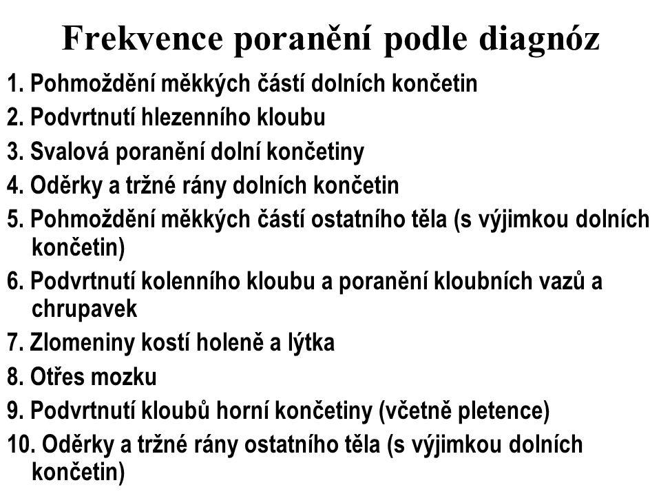 Frekvence poranění podle diagnóz