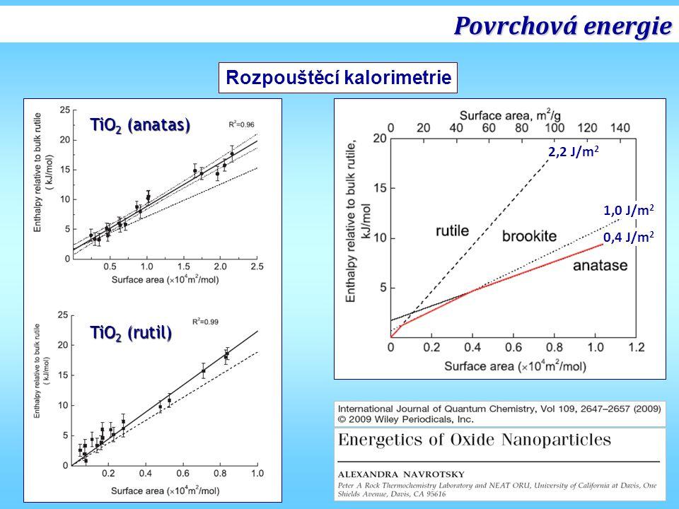 Povrchová energie Rozpouštěcí kalorimetrie TiO2 (anatas) TiO2 (rutil)