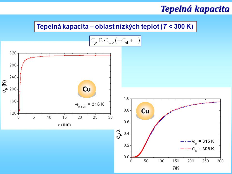 Tepelná kapacita Tepelná kapacita – oblast nízkých teplot (T < 300 K) Cu Cu