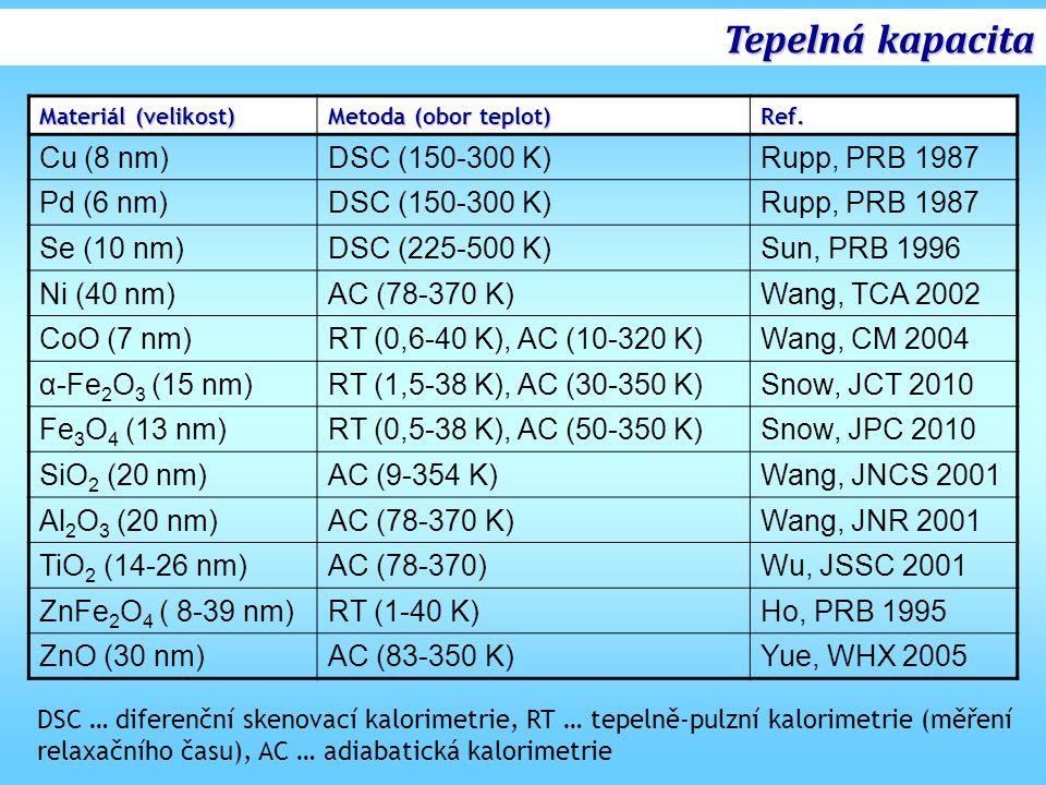 Tepelná kapacita Cu (8 nm) DSC (150-300 K) Rupp, PRB 1987 Pd (6 nm)