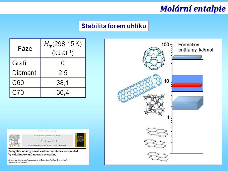 Molární entalpie Stabilita forem uhlíku Fáze Hm(298.15 K) (kJ at-1)