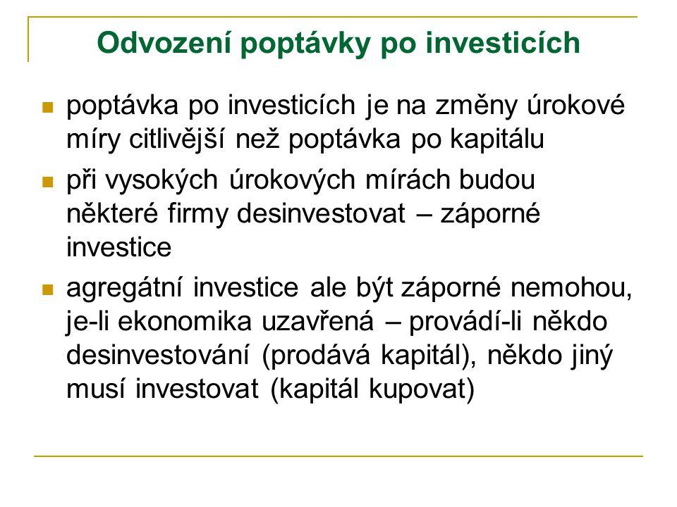 Odvození poptávky po investicích