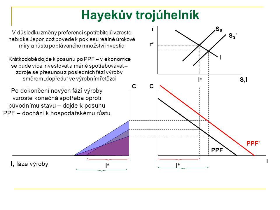 Hayekův trojúhelník I, fáze výroby r SS SS r* I I* S,I C C