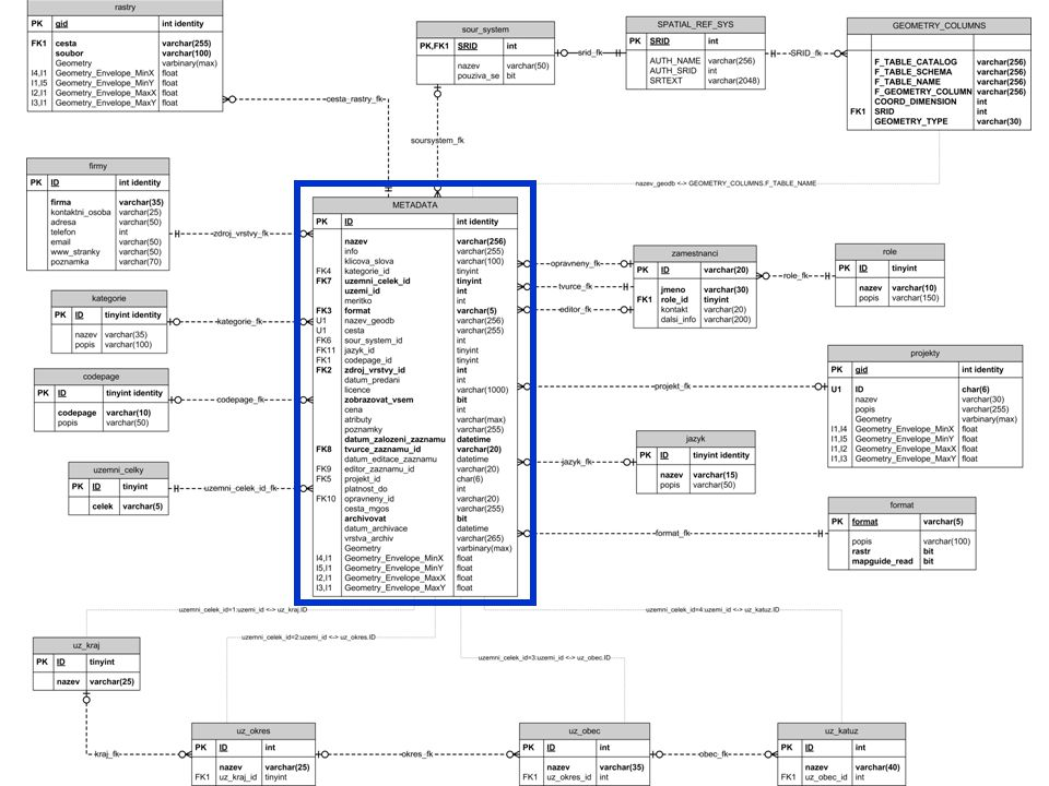 ER diagram metadatové databáze