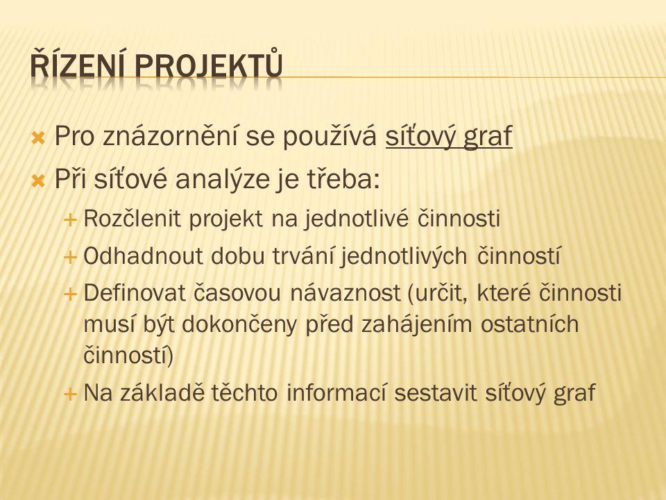 Řízení projektů Pro znázornění se používá síťový graf