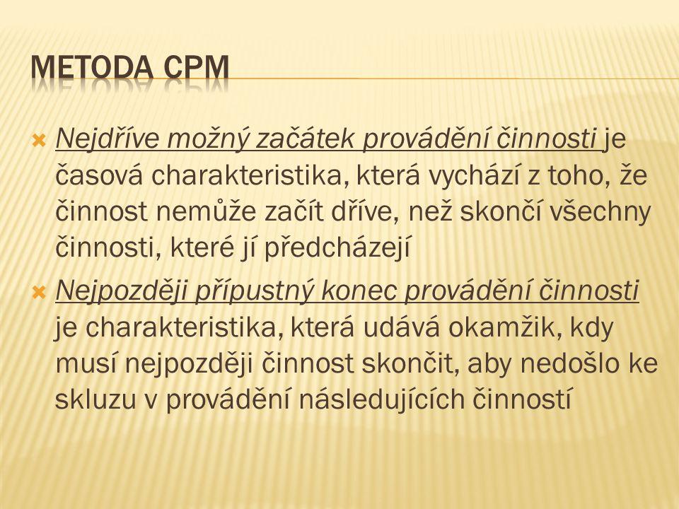 Metoda cpm