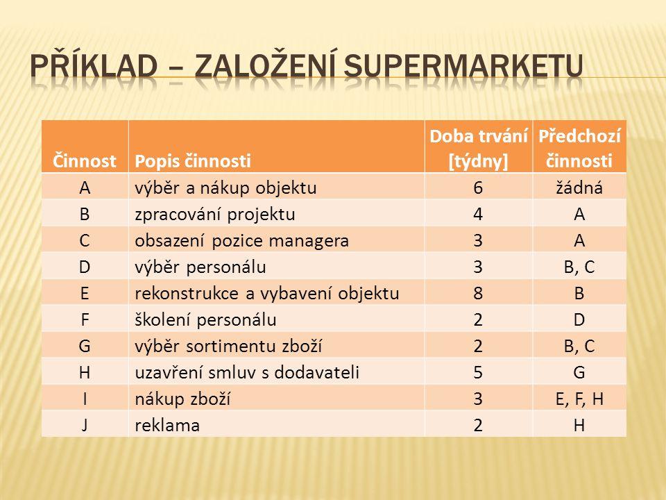 Příklad – založení supermarketu