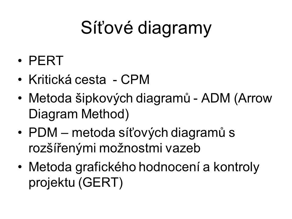 Síťové diagramy PERT Kritická cesta - CPM