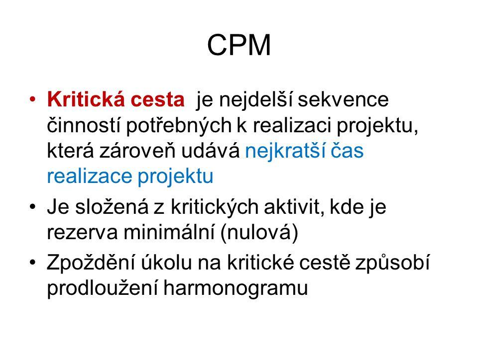 CPM Kritická cesta je nejdelší sekvence činností potřebných k realizaci projektu, která zároveň udává nejkratší čas realizace projektu.