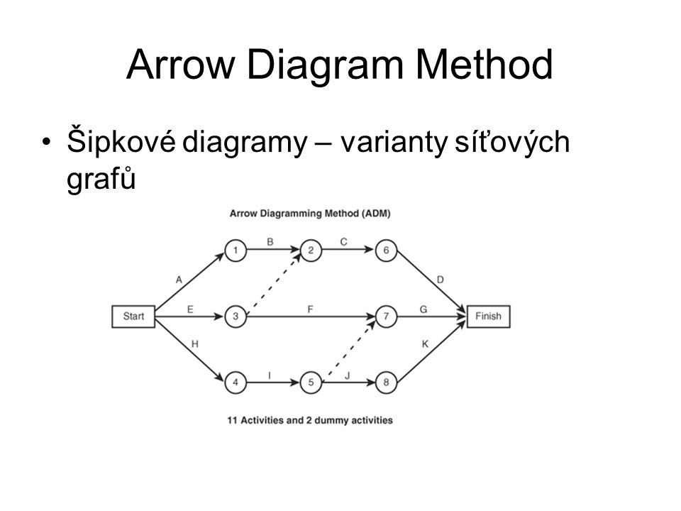Arrow Diagram Method Šipkové diagramy – varianty síťových grafů