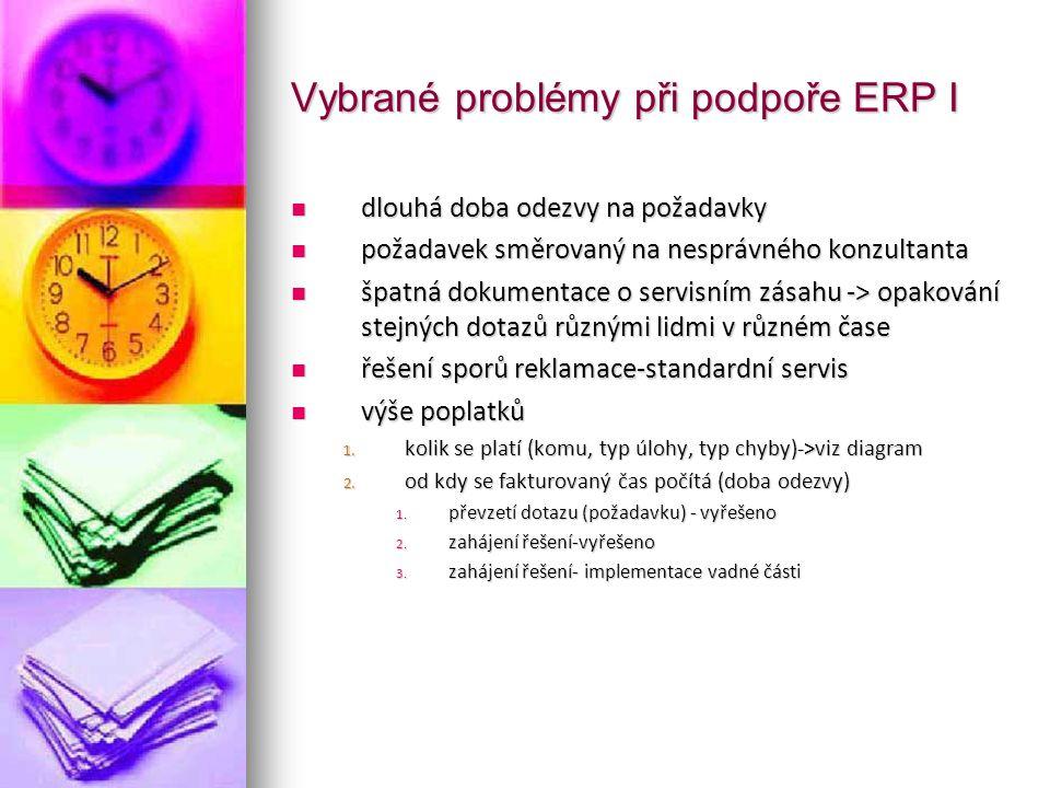 Vybrané problémy při podpoře ERP I