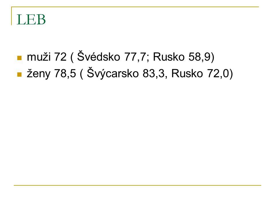 LEB muži 72 ( Švédsko 77,7; Rusko 58,9)