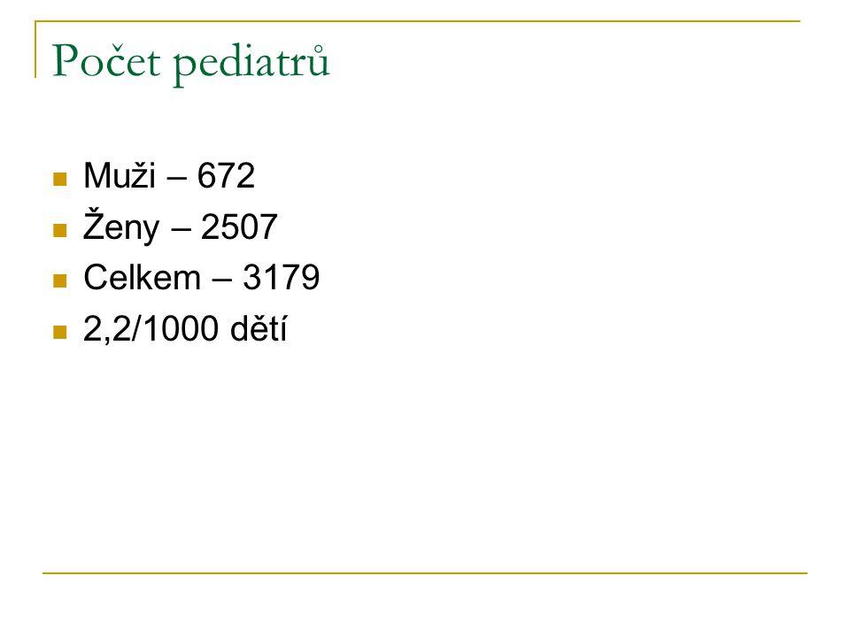 Počet pediatrů Muži – 672 Ženy – 2507 Celkem – 3179 2,2/1000 dětí