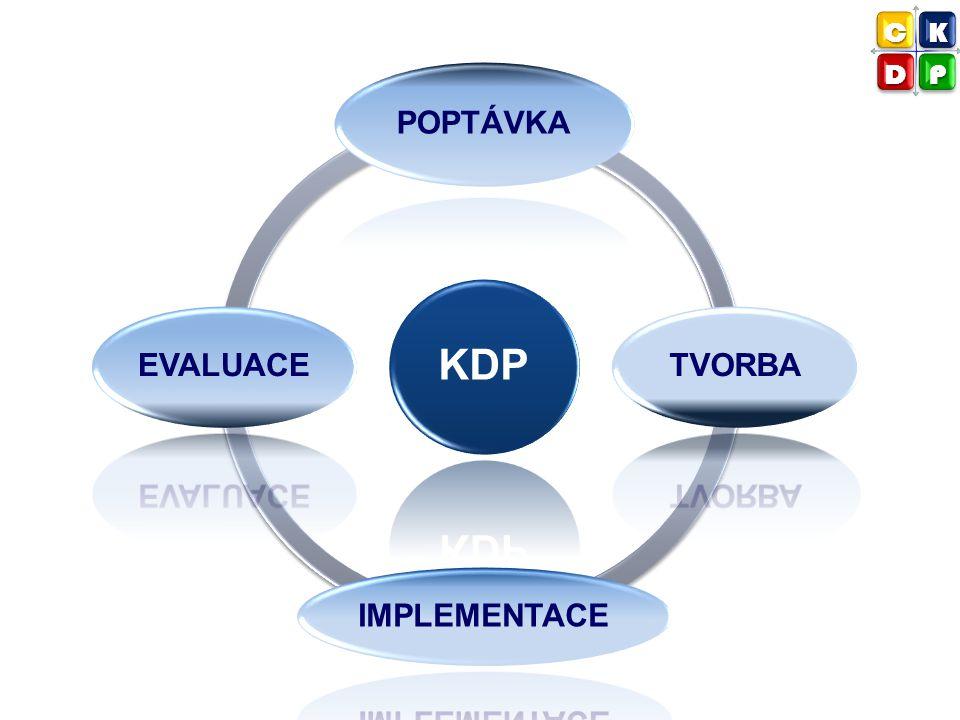 C K D P KDP POPTÁVKA TVORBA IMPLEMENTACE EVALUACE