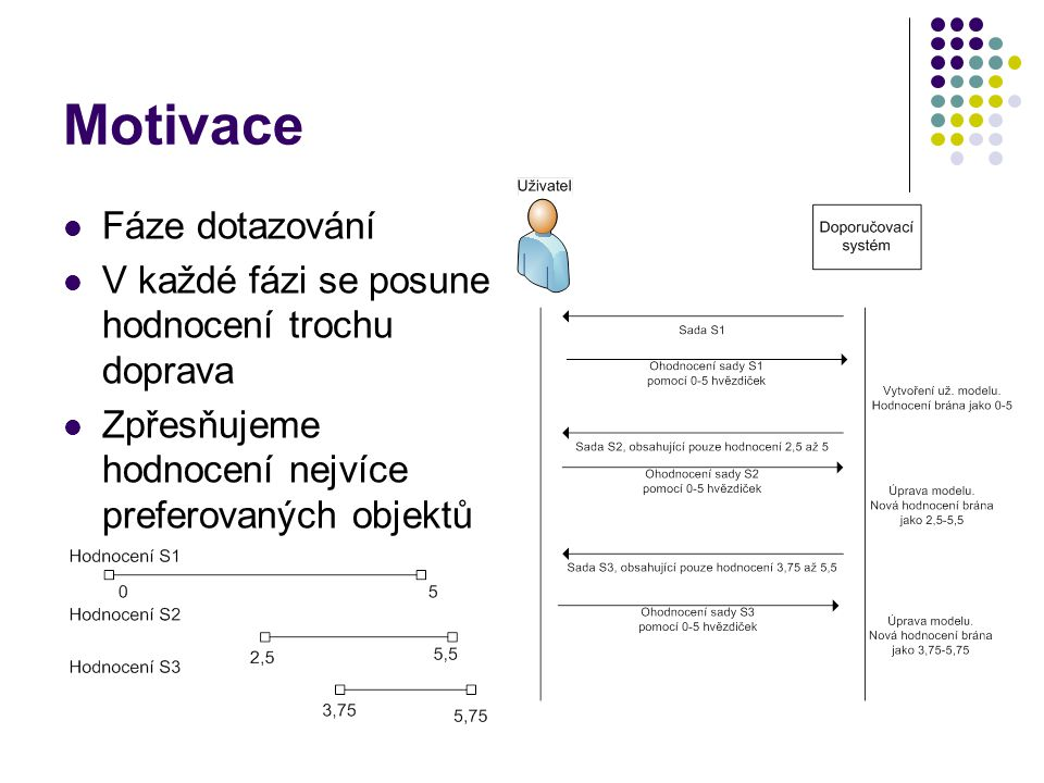 Motivace Fáze dotazování