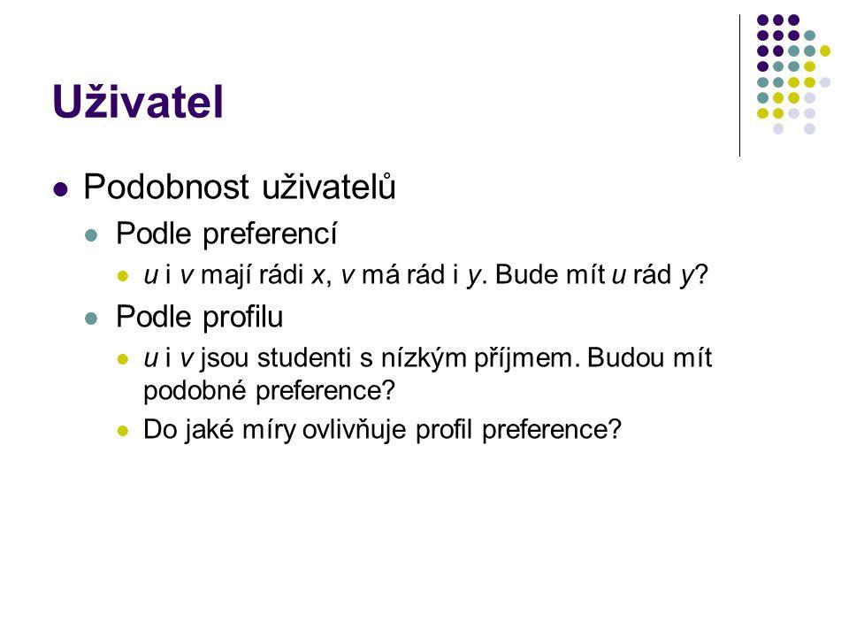 Uživatel Podobnost uživatelů Podle preferencí Podle profilu