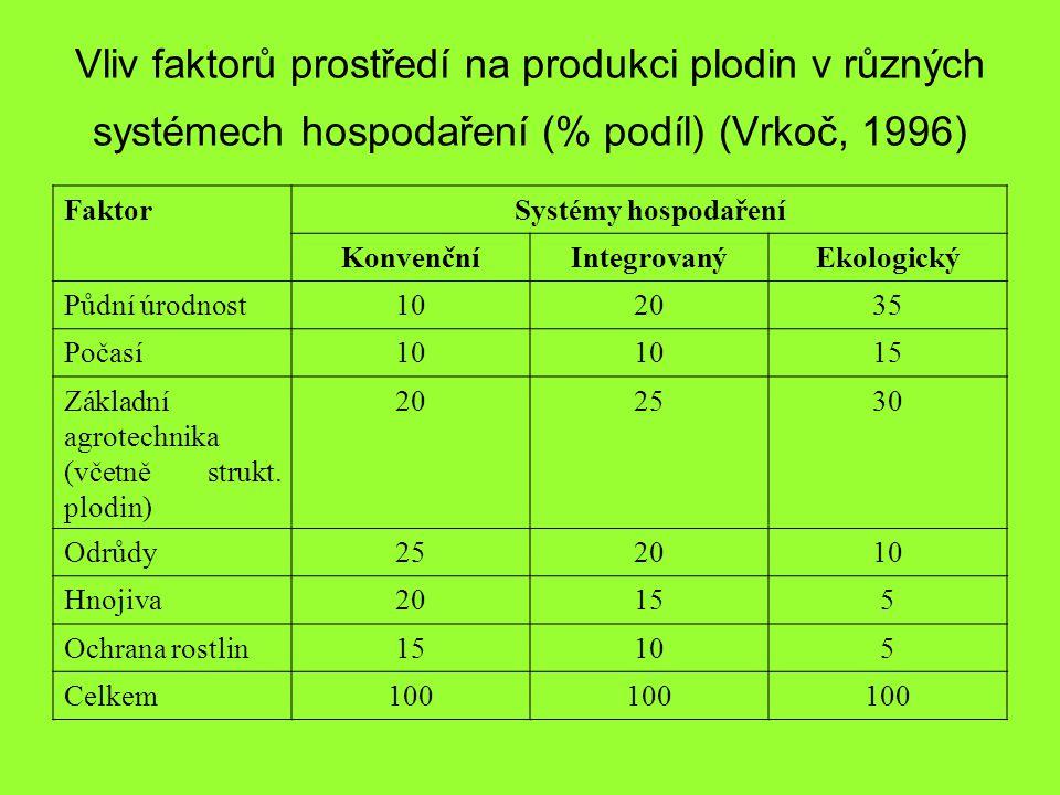 Vliv faktorů prostředí na produkci plodin v různých systémech hospodaření (% podíl) (Vrkoč, 1996)