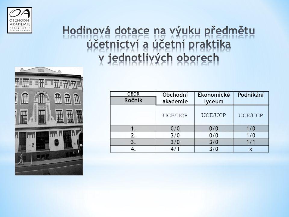 Hodinová dotace na výuku předmětu účetnictví a účetní praktika v jednotlivých oborech