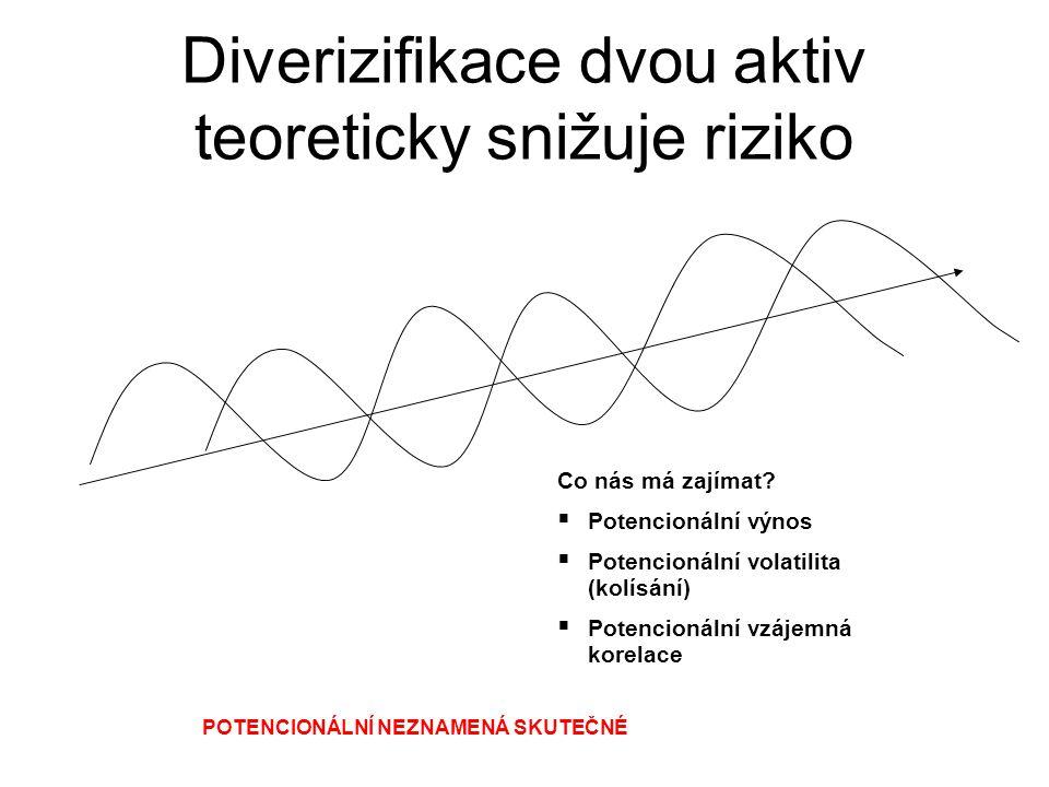 Diverizifikace dvou aktiv teoreticky snižuje riziko