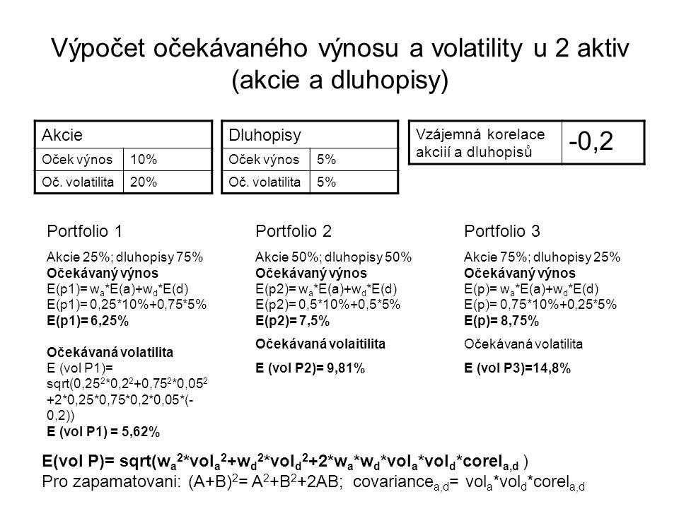 Výpočet očekávaného výnosu a volatility u 2 aktiv (akcie a dluhopisy)