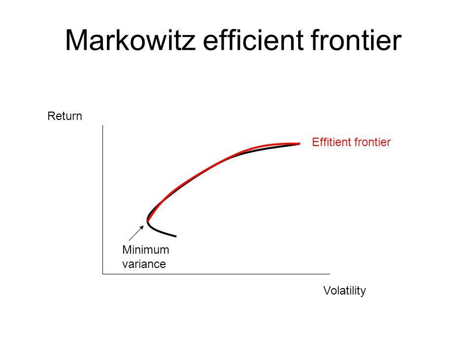Markowitz efficient frontier