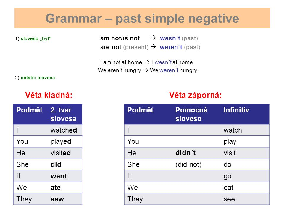 Grammar – past simple negative