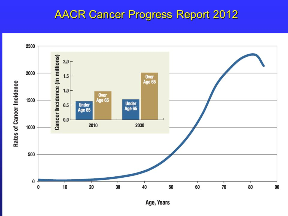 AACR Cancer Progress Report 2012
