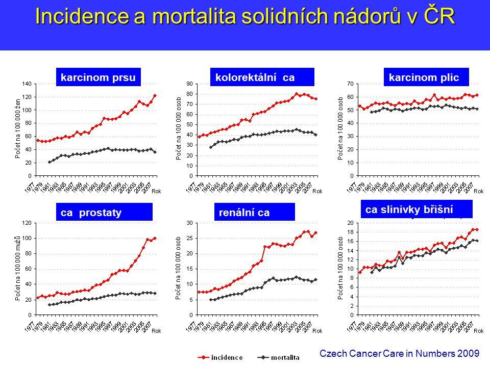 Incidence a mortalita solidních nádorů v ČR