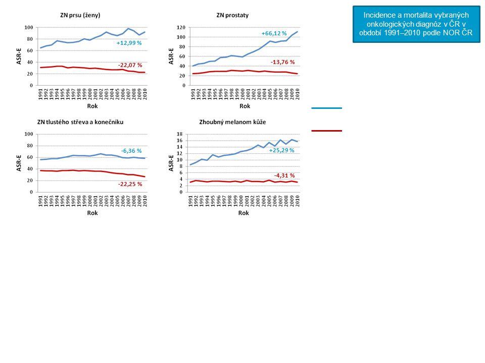 Incidence (standardizováno na evropský věkový průměr)