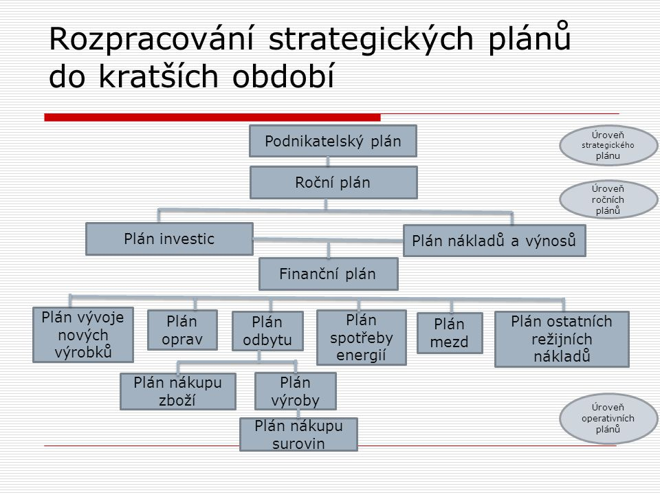 Rozpracování strategických plánů do kratších období