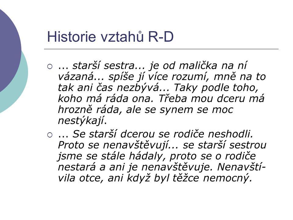 Historie vztahů R-D