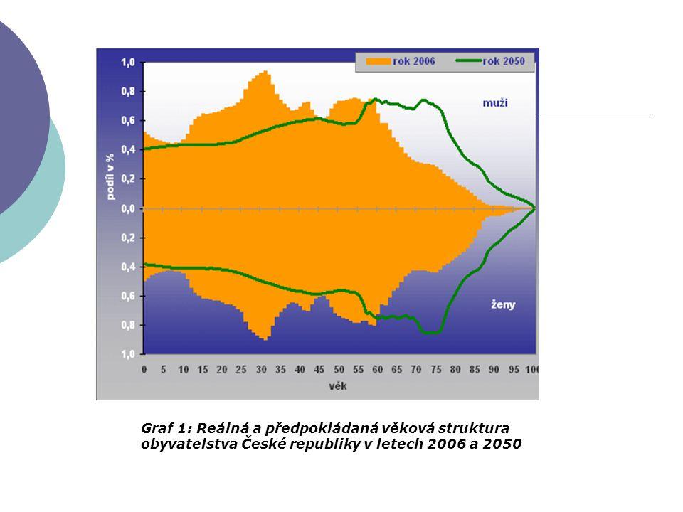 Graf 1: Reálná a předpokládaná věková struktura obyvatelstva České republiky v letech 2006 a 2050