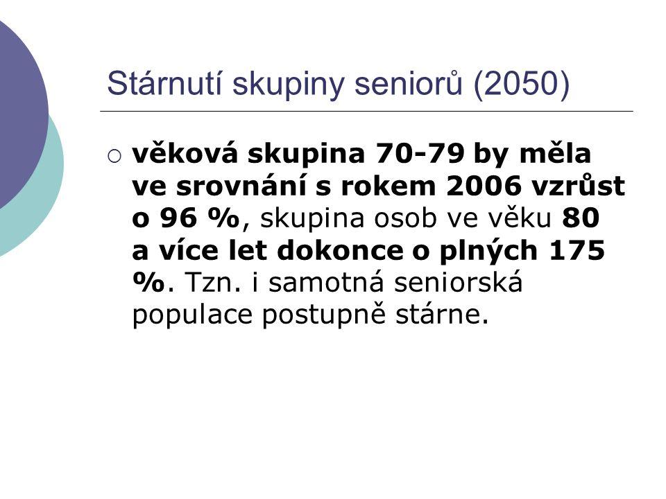 Stárnutí skupiny seniorů (2050)