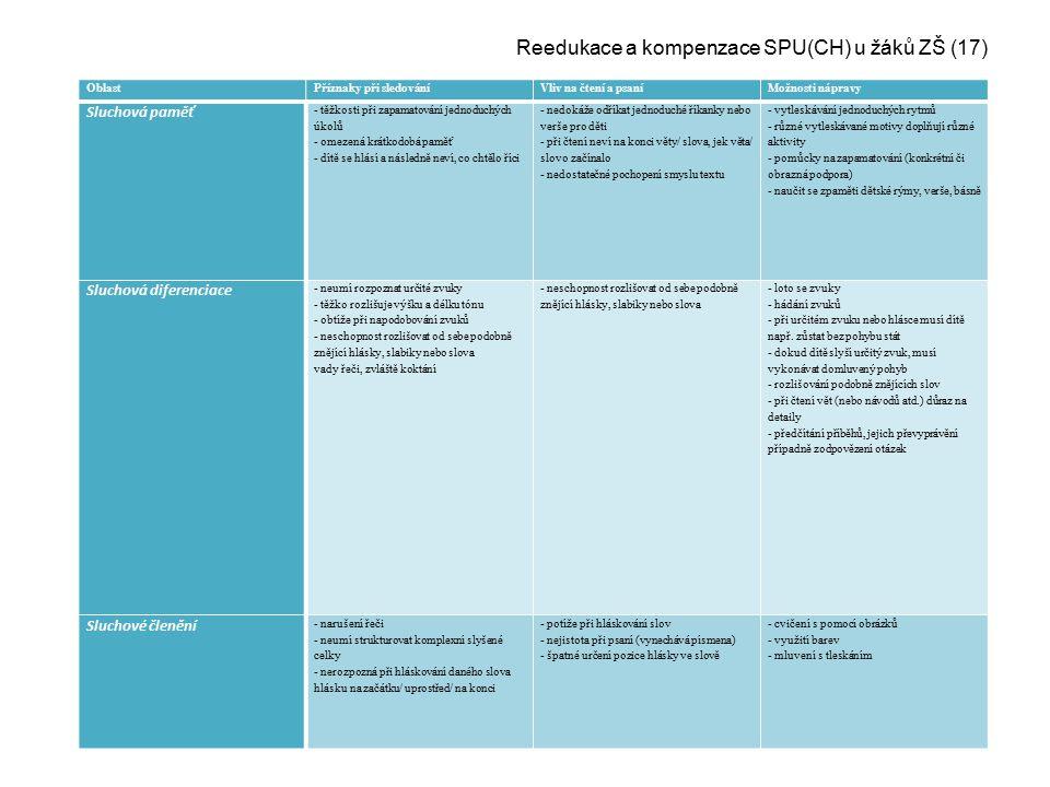 Reedukace a kompenzace SPU(CH) u žáků ZŠ (17)