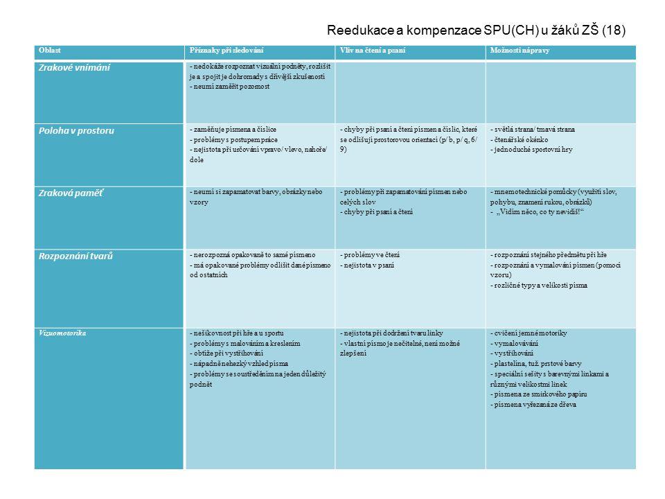 Reedukace a kompenzace SPU(CH) u žáků ZŠ (18)