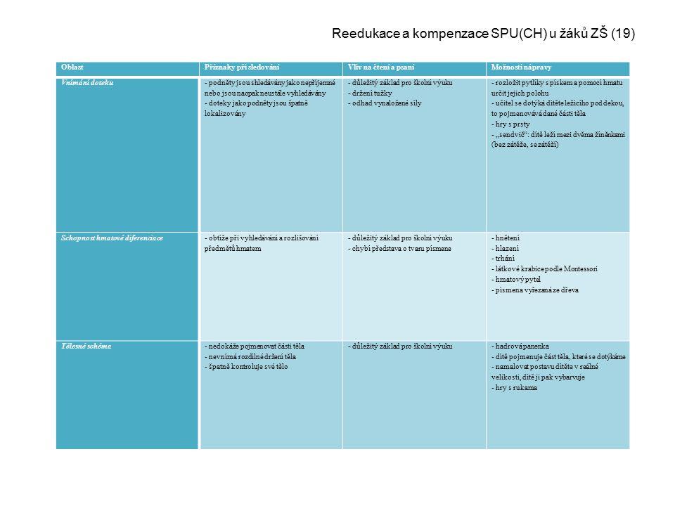 Reedukace a kompenzace SPU(CH) u žáků ZŠ (19)