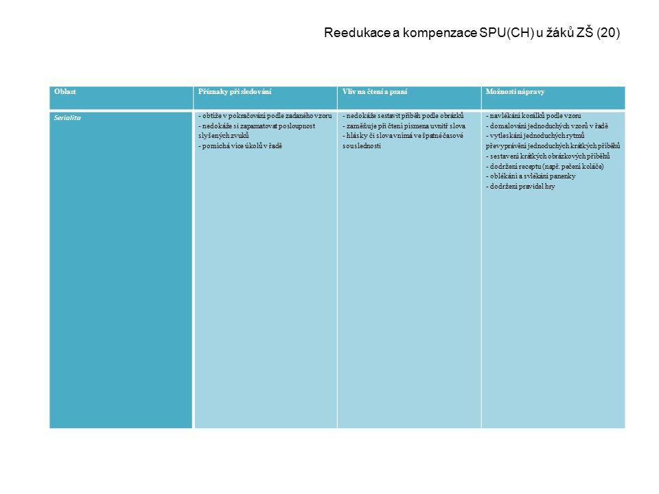Reedukace a kompenzace SPU(CH) u žáků ZŠ (20)
