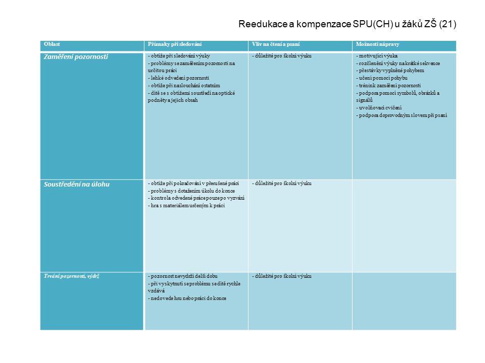 Reedukace a kompenzace SPU(CH) u žáků ZŠ (21)