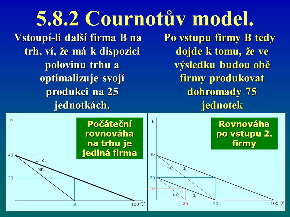 5.8.2 Cournotův model. Vstoupí-li další firma B na trh, ví, že má k dispozici polovinu trhu a optimalizuje svojí produkci na 25 jednotkách.