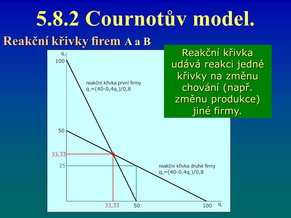 5.8.2 Cournotův model. Reakční křivky firem A a B