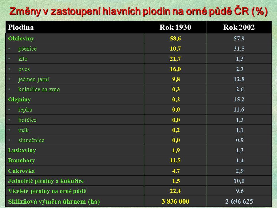 Změny v zastoupení hlavních plodin na orné půdě ČR (%)