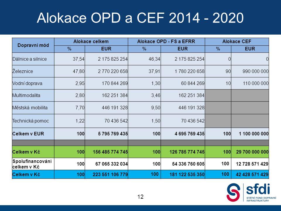 Alokace OPD a CEF 2014 - 2020 12 Dopravní mód Alokace celkem