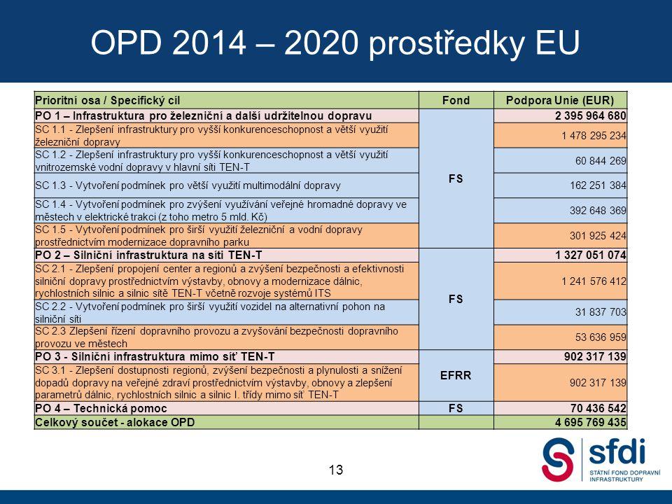 OPD 2014 – 2020 prostředky EU 13 Prioritní osa / Specifický cíl Fond