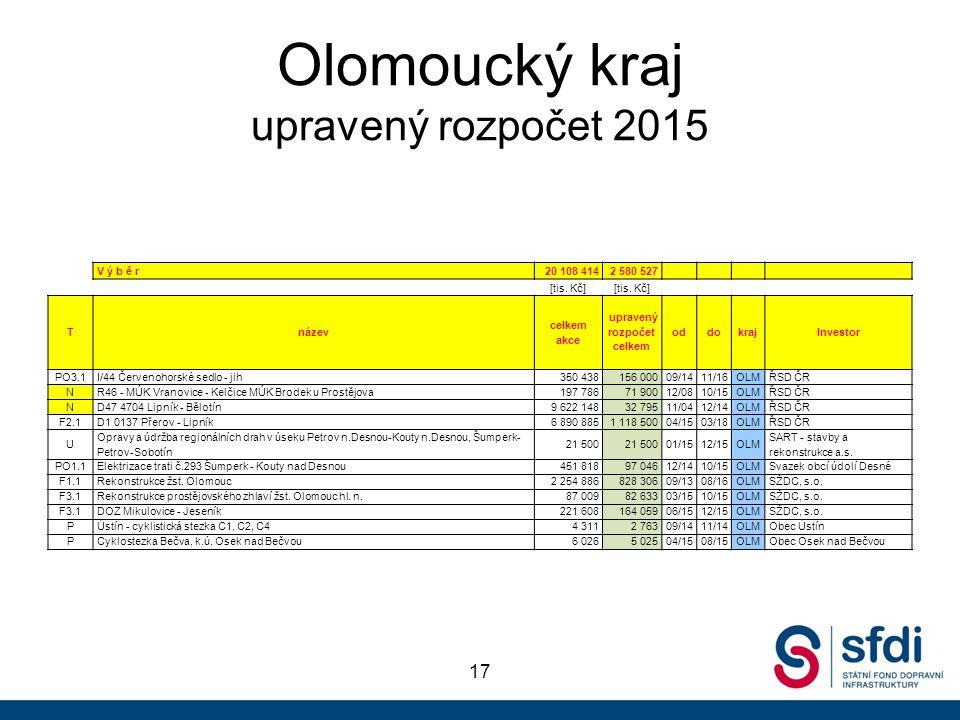Olomoucký kraj upravený rozpočet 2015