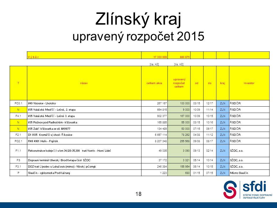 Zlínský kraj upravený rozpočet 2015