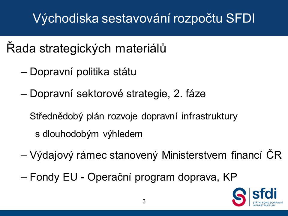 Východiska sestavování rozpočtu SFDI
